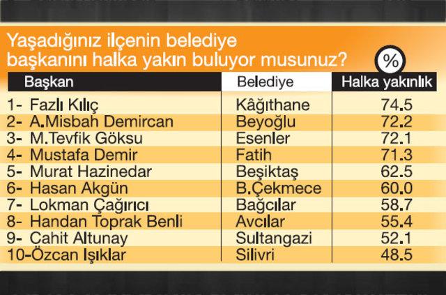 istanbul-un-en-basarili-belediye-baskani-kim-8105718_3744_m-001.jpg
