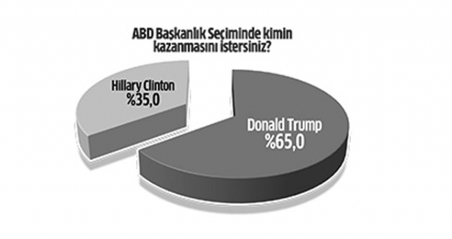 turk-halki-kararini-verdi-trump-mi-clinton-mu-8941829_2683_m.jpg